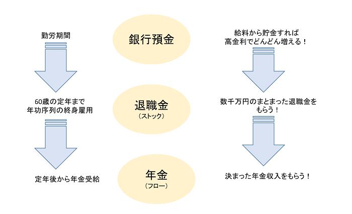 三種の神器の流れ