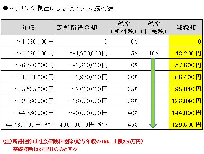マッチング拠出 収入別減税額
