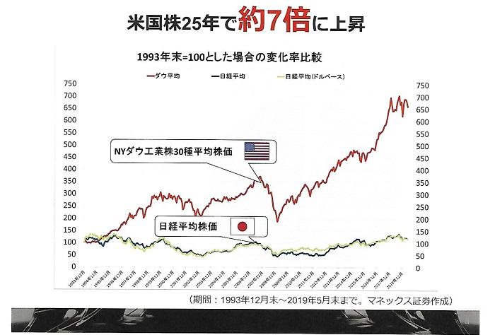 米国株25年で約7倍に上昇