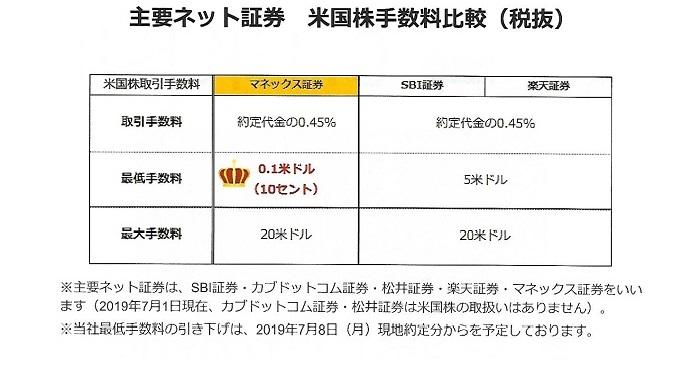 マネックス証券 米国株手数料