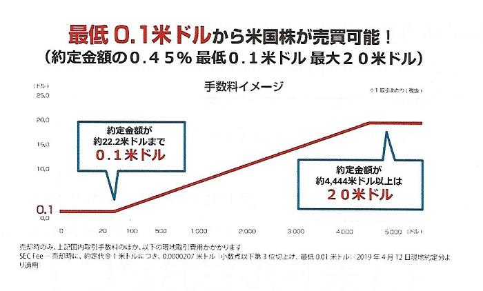 マネックス証券 米国株手数料チャート