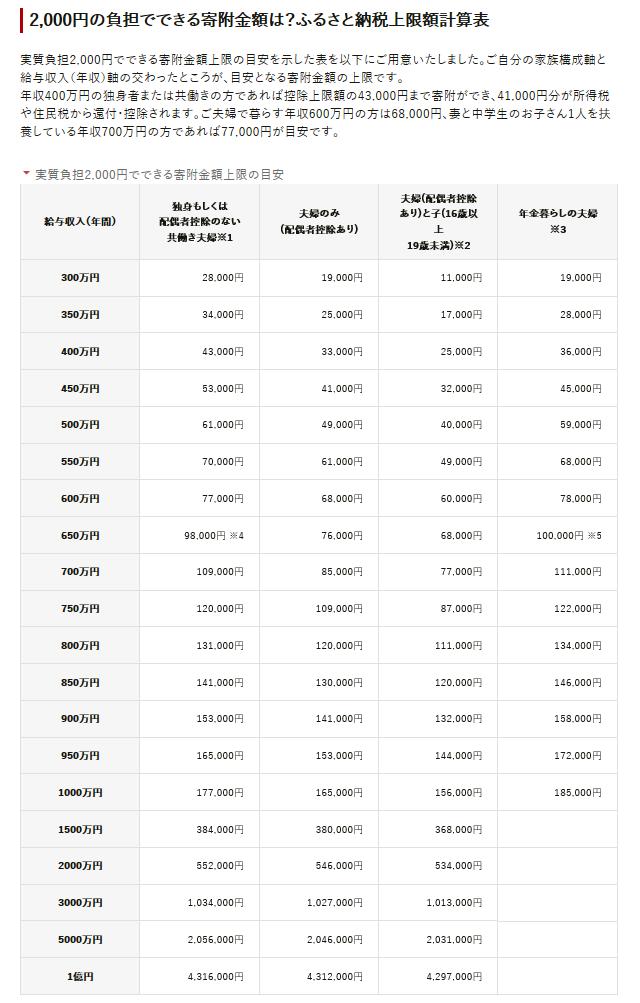 ふるさと納税 限度額目安表