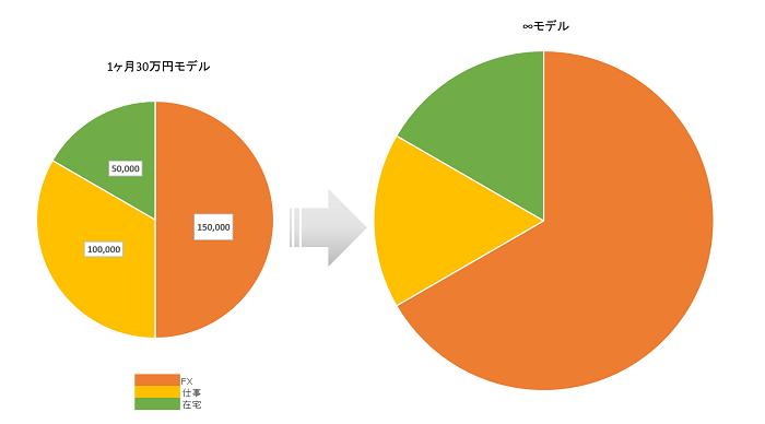 1ヶ月30万円の収入モデル 無限大モデル