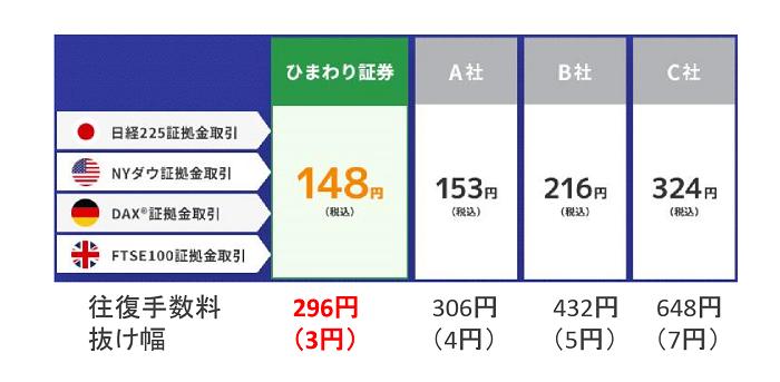 ひまわり証券・くりっく株365 手数料比較