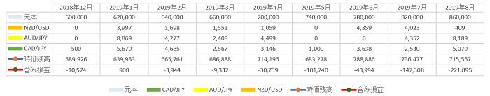 トラリピ運用8ヶ月 2019年8月のデータテーブル