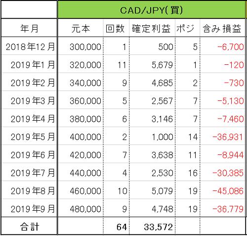 トラリピ CAD/JPY 運用9ヶ月の実績