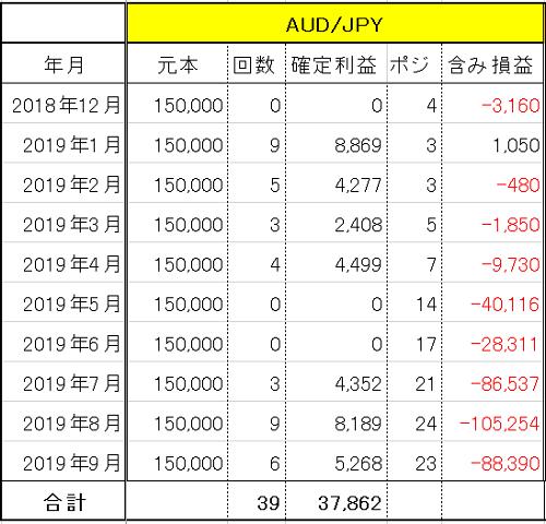 トラリピ AUD/JPY 運用9ヶ月の実績