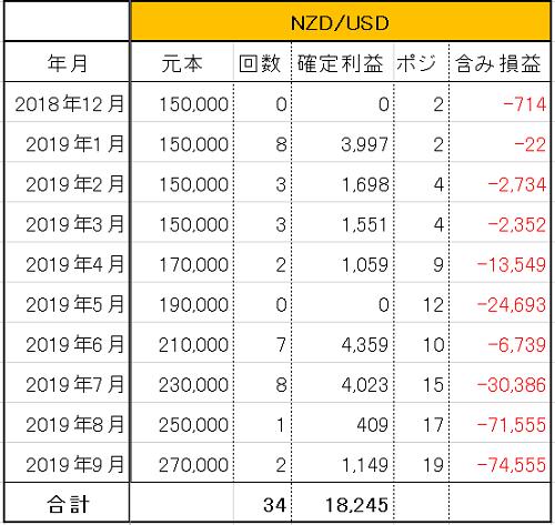 トラリピ NZD/USD 運用9ヶ月の実績