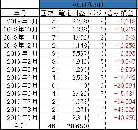 トラトレ AUD/USD 2019年9月の実績