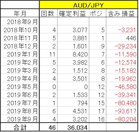 トラトレ AUD/JPY 2019年9月の実績