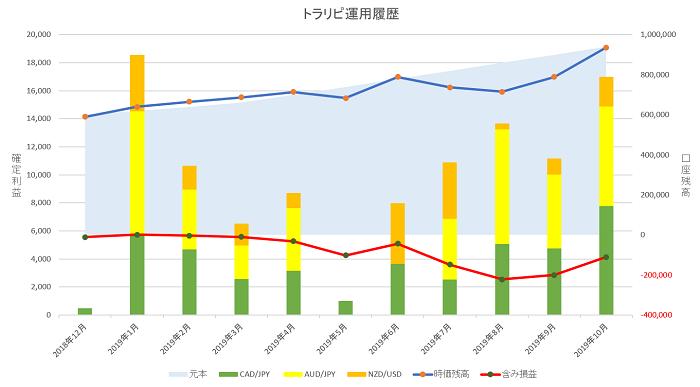 トラリピ 運用10ヶ月の実績グラフ