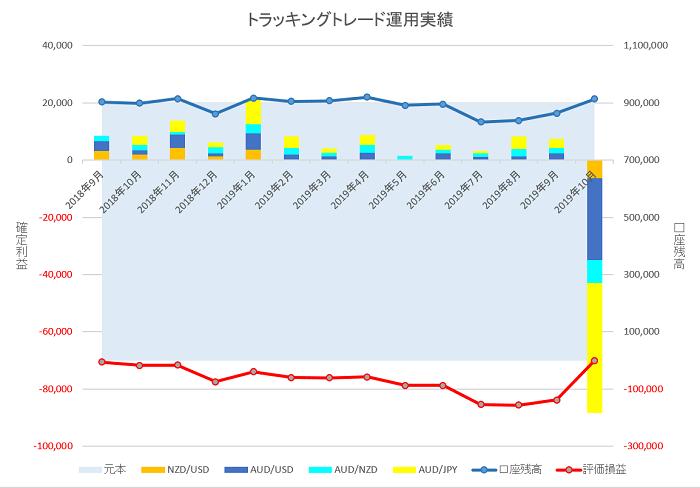 トラッキングトレード 2019年10月のグラフ