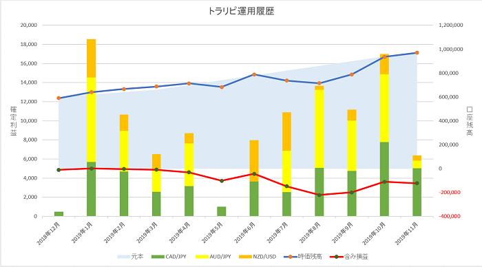 トラリピ 運用11ヶ月の実績グラフ