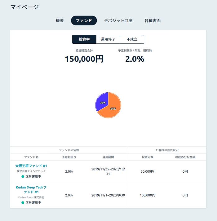 Funds(ファンズ)2019年 運用中のファンド内訳