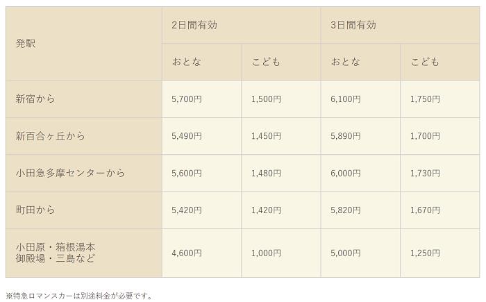 箱根フリーパス料金表