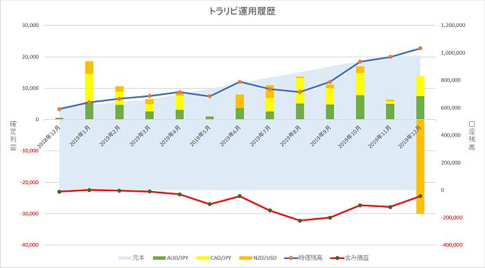 トラリピ 運用12ヶ月の実績グラフ