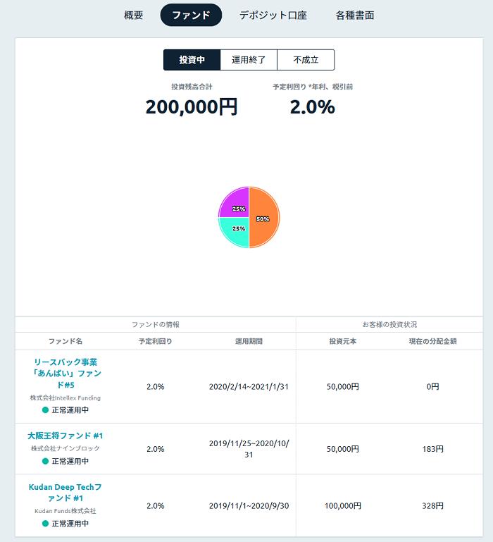 【Funds(ファンズ)】ファンドの内訳