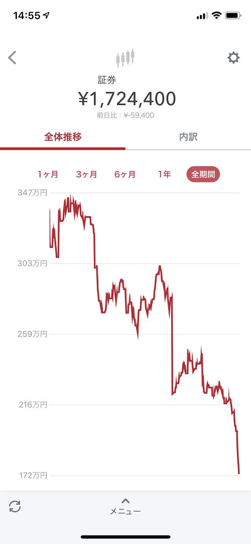 株式相場の大暴落