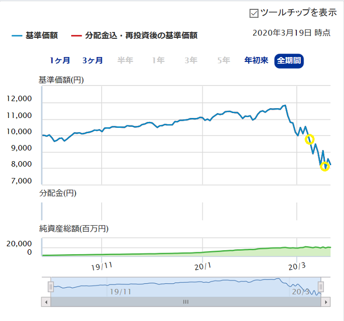 S&P500チャート