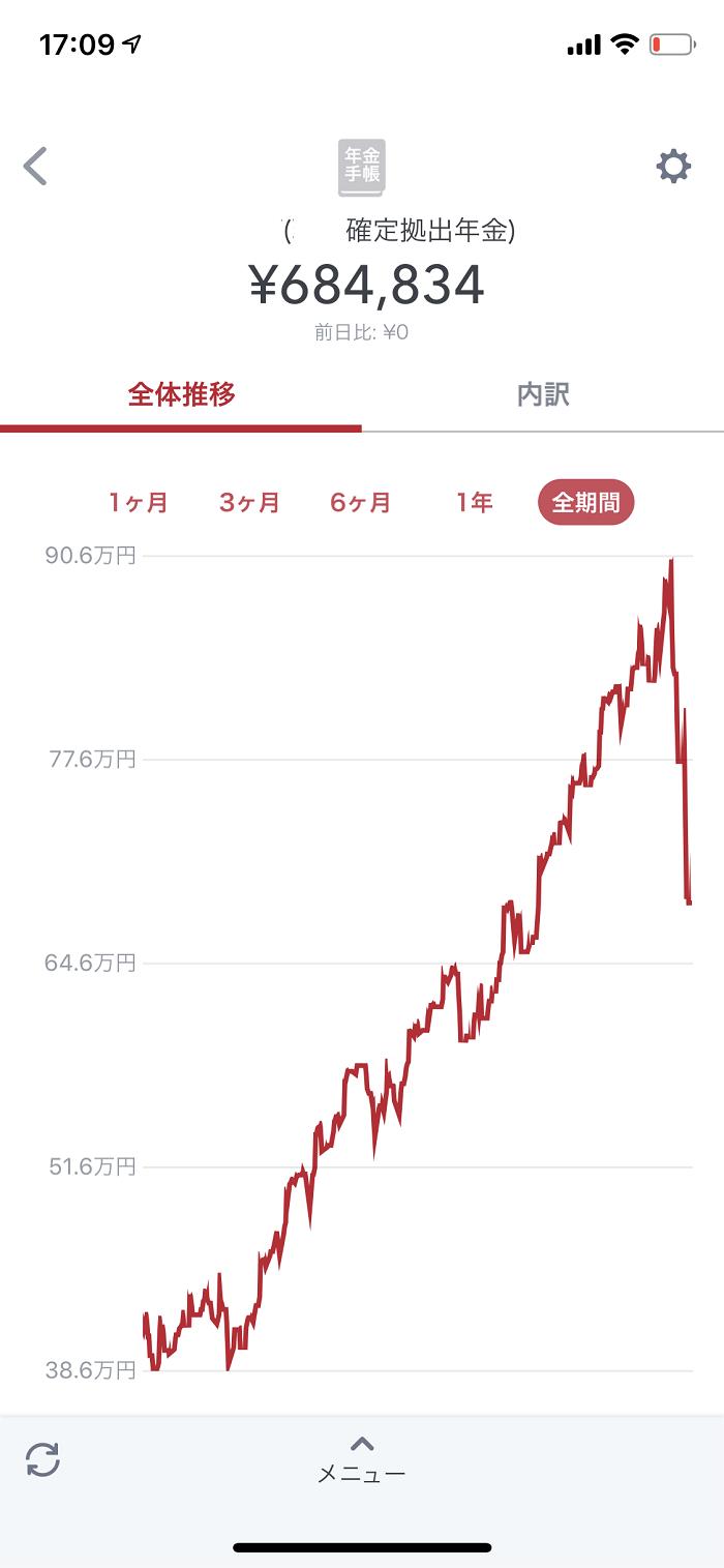 iDeCo 評価損益グラフ(全期間)