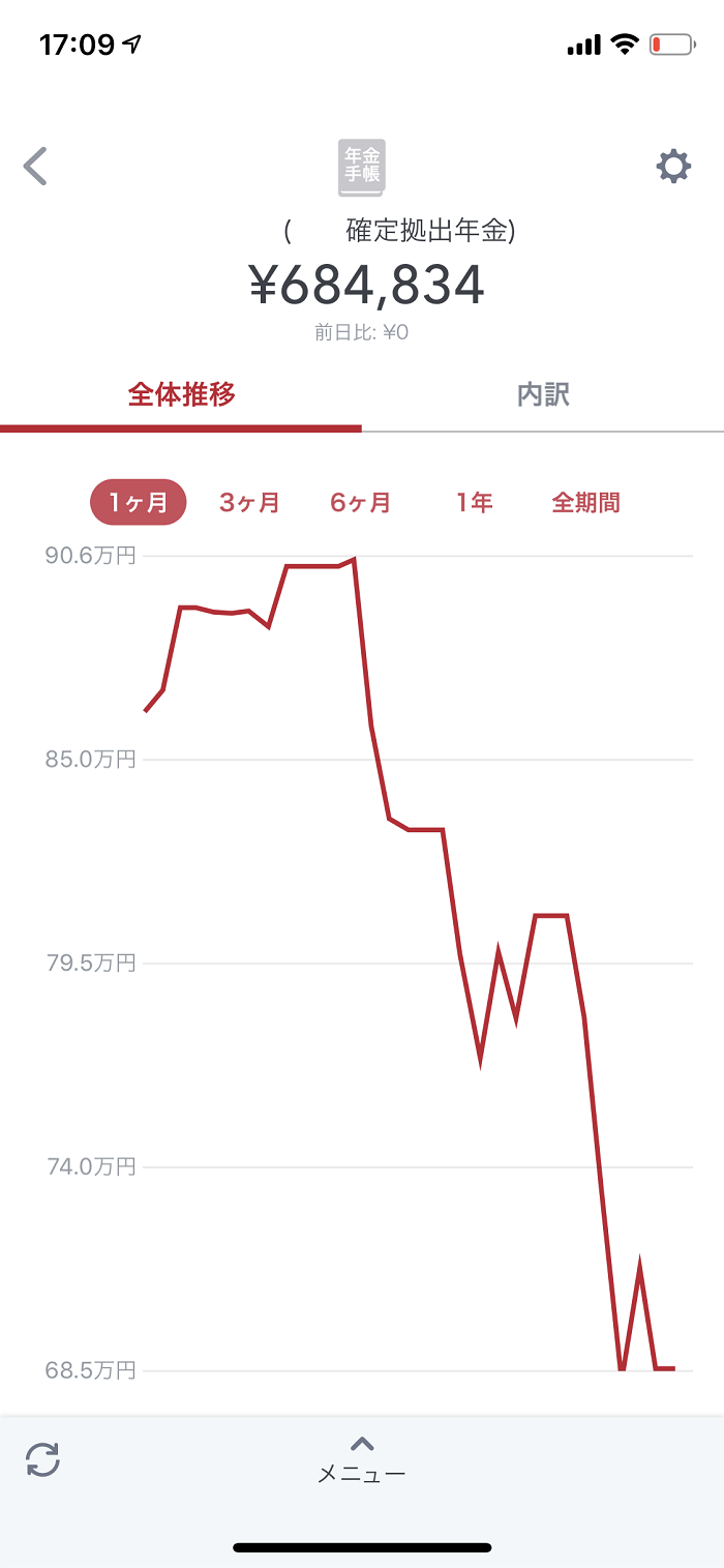 iDeCo 評価損益グラフ(1ヶ月)