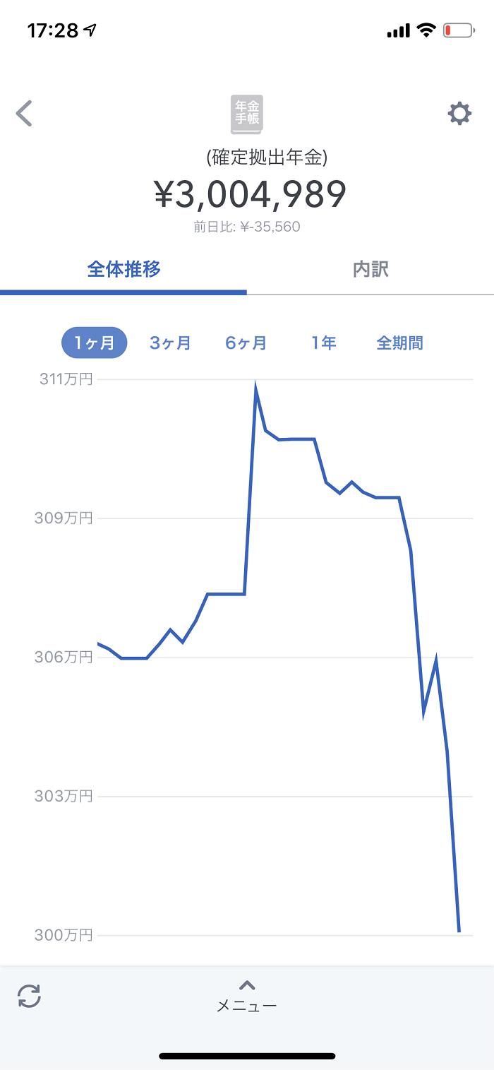 企業型DC 評価損益グラフ(1ヶ月)