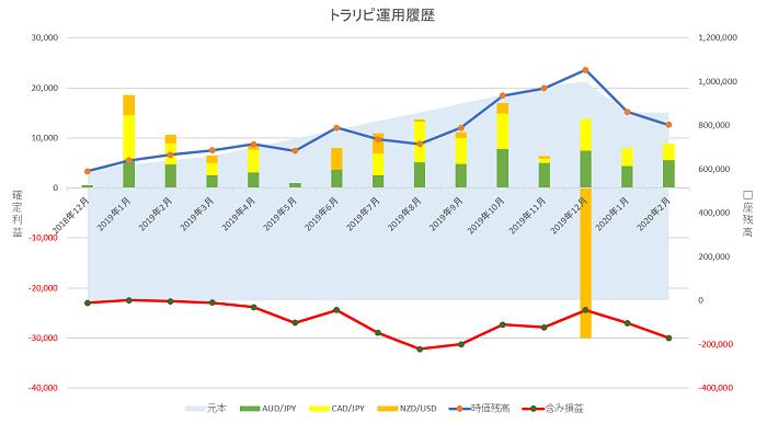トラリピ 運用14ヶ月の実績グラフ