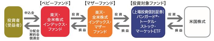 楽天・全米株式インデックス・ファンド仕組み図