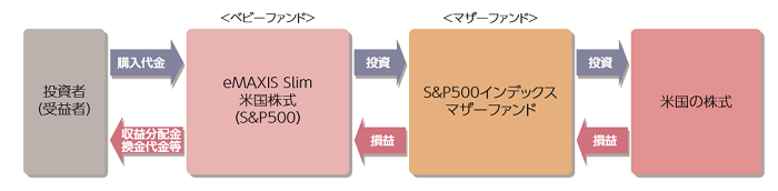 eMAXISSlim(S&P500)仕組み図