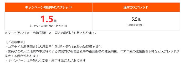 トルコリラ円スプレッド1.5銭キャンペーン