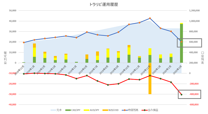 トラリピ 運用15ヶ月の実績グラフ