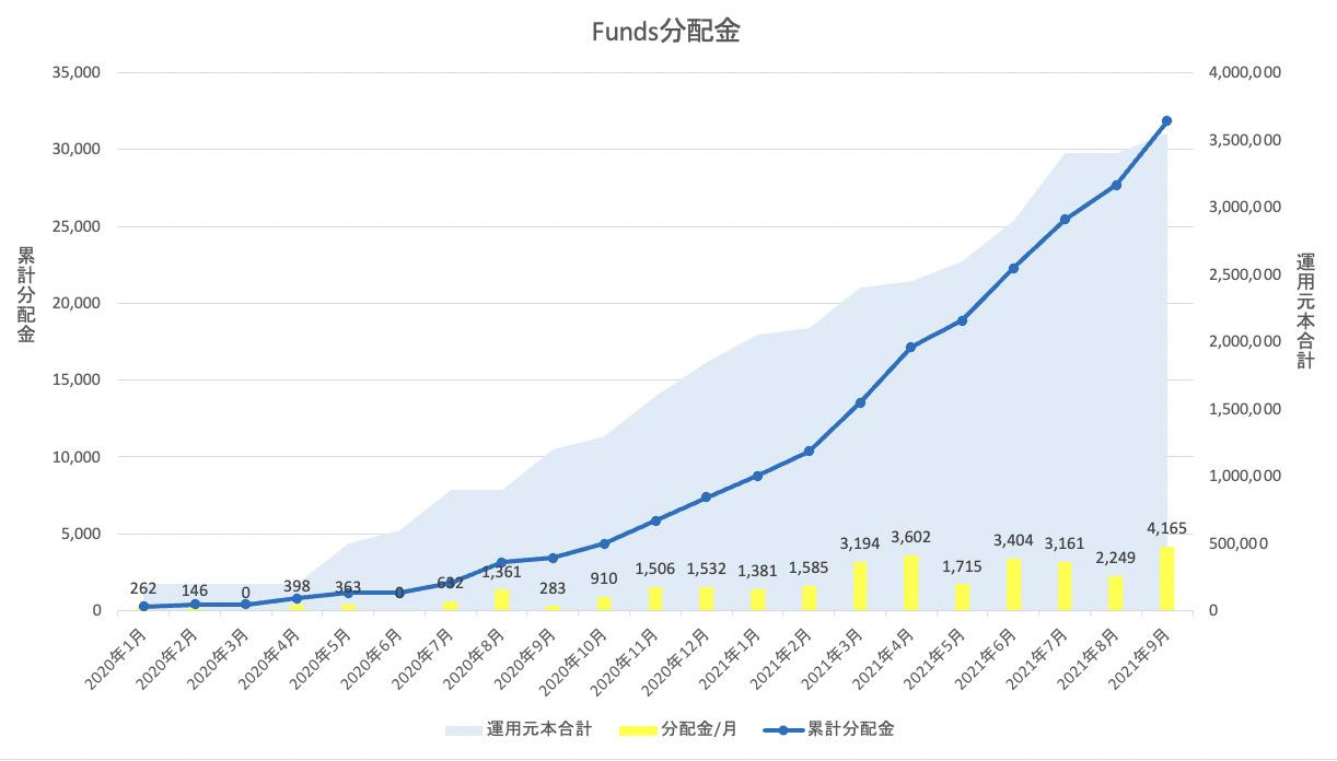 Funds分配金履歴(2021年9月現在)