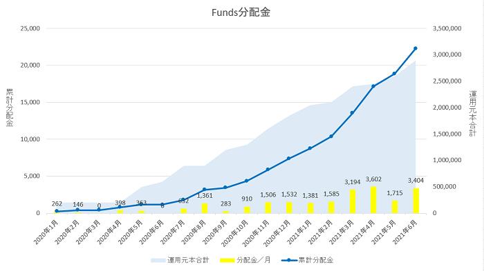 Funds分配金履歴(2021年5月現在)