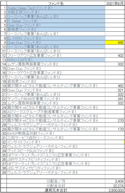 Funds分配金(2021年5月)