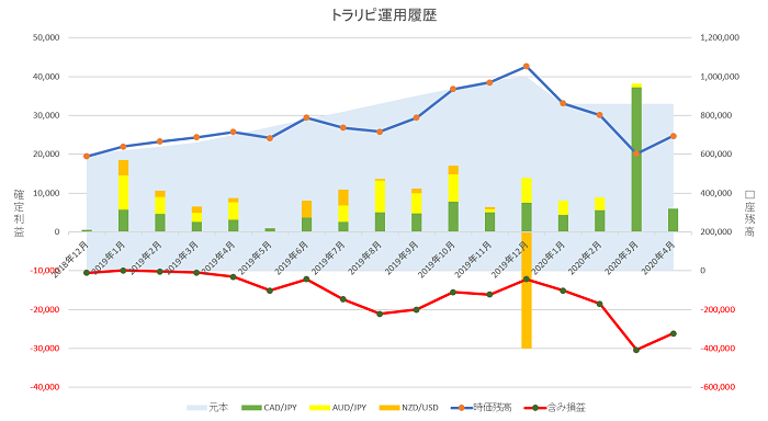 トラリピ 運用16ヶ月の実績グラフ