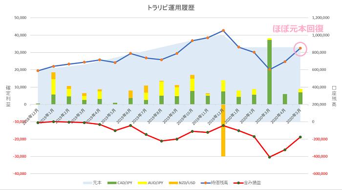 トラリピ 運用17ヶ月の実績グラフ