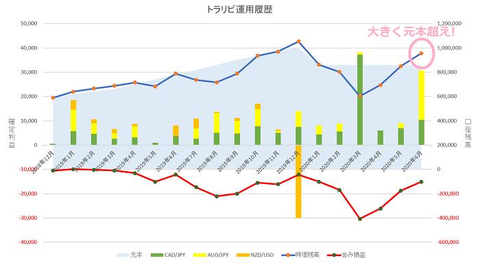 トラリピ 運用18ヶ月の実績グラフ