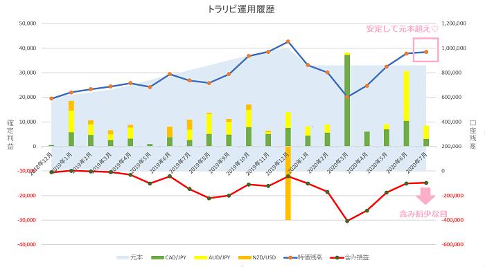 トラリピ 運用19ヶ月の実績グラフ