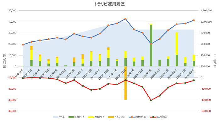 トラリピ運用20ヶ月の実績グラフ