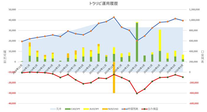 トラリピ運用21ヶ月の実績グラフ