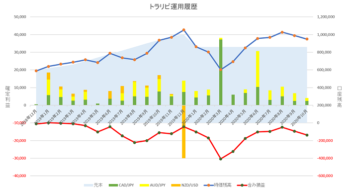 トラリピ運用22ヶ月の実績グラフ