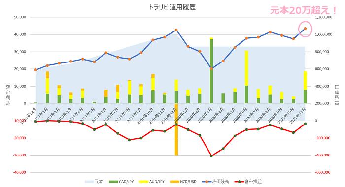 トラリピ運用23ヶ月の実績グラフ