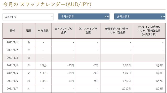 AUD/JPY スワップカレンダー