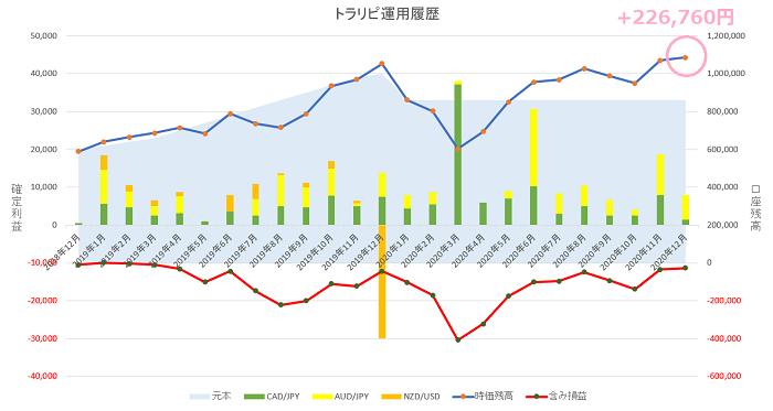 トラリピ運用24ヶ月の実績グラフ