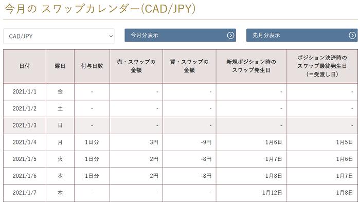 CAD/JPY スワップカレンダー