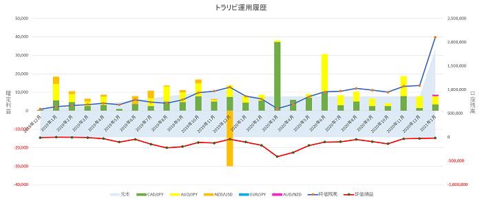 トラリピ運用25ヶ月の実績グラフ