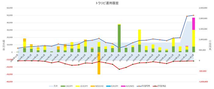 トラリピ運用26ヶ月の実績グラフ