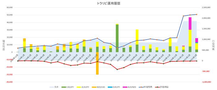 トラリピ運用27ヶ月の実績グラフ