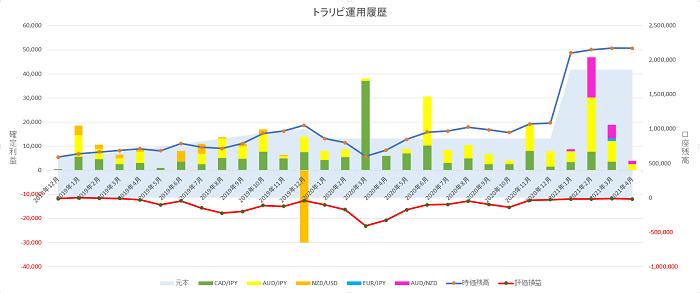 トラリピ運用28ヶ月の実績グラフ