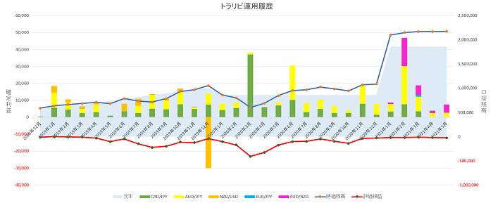 トラリピ運用29ヶ月の実績グラフ